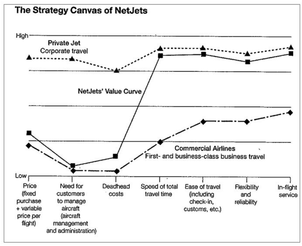 Strategic planning models - NetJets strategy canvas and value curve