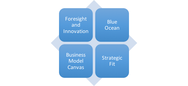Strategic Models and Frameworks – An Update